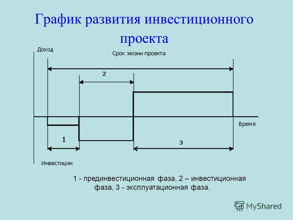 График развития инвестиционного проекта 1 - прединвестиционная фаза, 2 – инвестиционная фаза, 3 - эксплуатационная фаза.