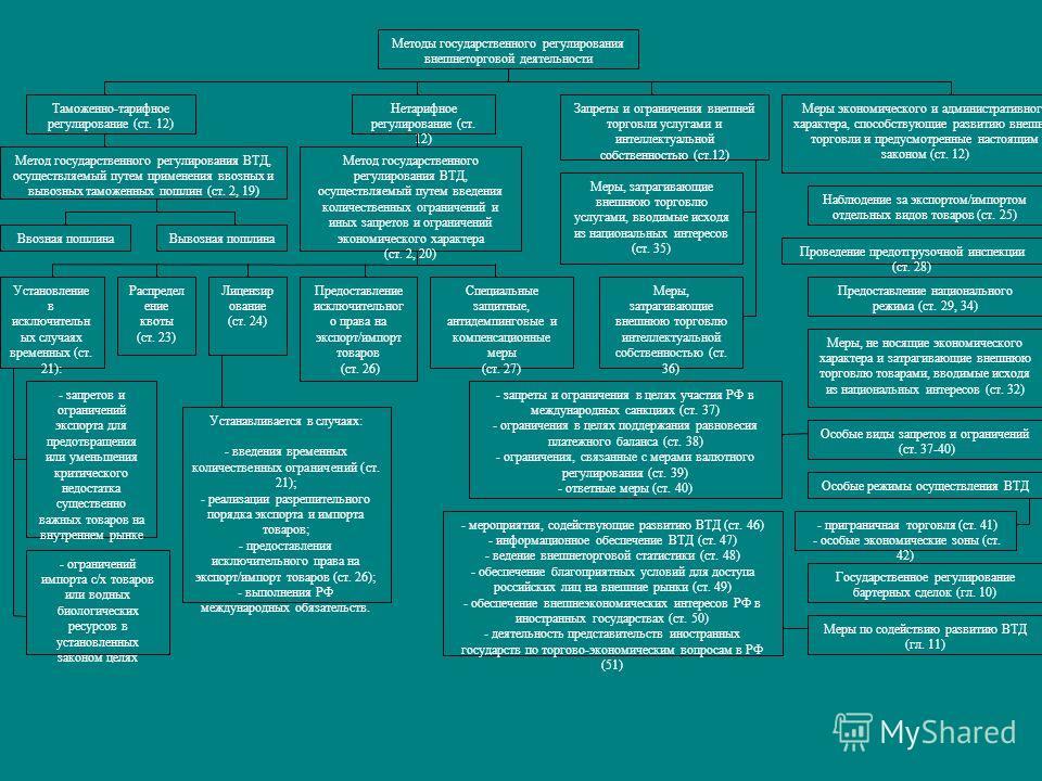 Методы государственного регулирования внешнеторговой деятельности Таможенно-тарифное регулирование (ст. 12) Меры экономического и административного характера, способствующие развитию внешней торговли и предусмотренные настоящим законом (ст. 12) Запре