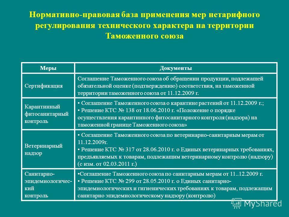 Нормативно-правовая база применения мер нетарифного регулирования технического характера на территории Таможенного союза МерыДокументы Сертификация Соглашение Таможенного союза об обращении продукции, подлежащей обязательной оценке (подтверждению) со