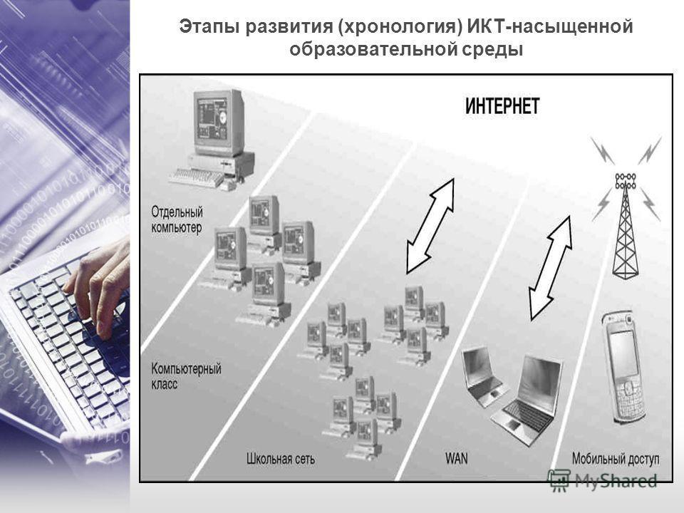 Этапы развития (хронология) ИКТ-насыщенной образовательной среды