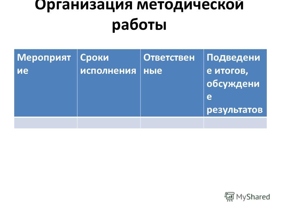 Организация методической работы Мероприят ие Сроки исполнения Ответствен ные По д ведени е итогов, обсуждени е результатов