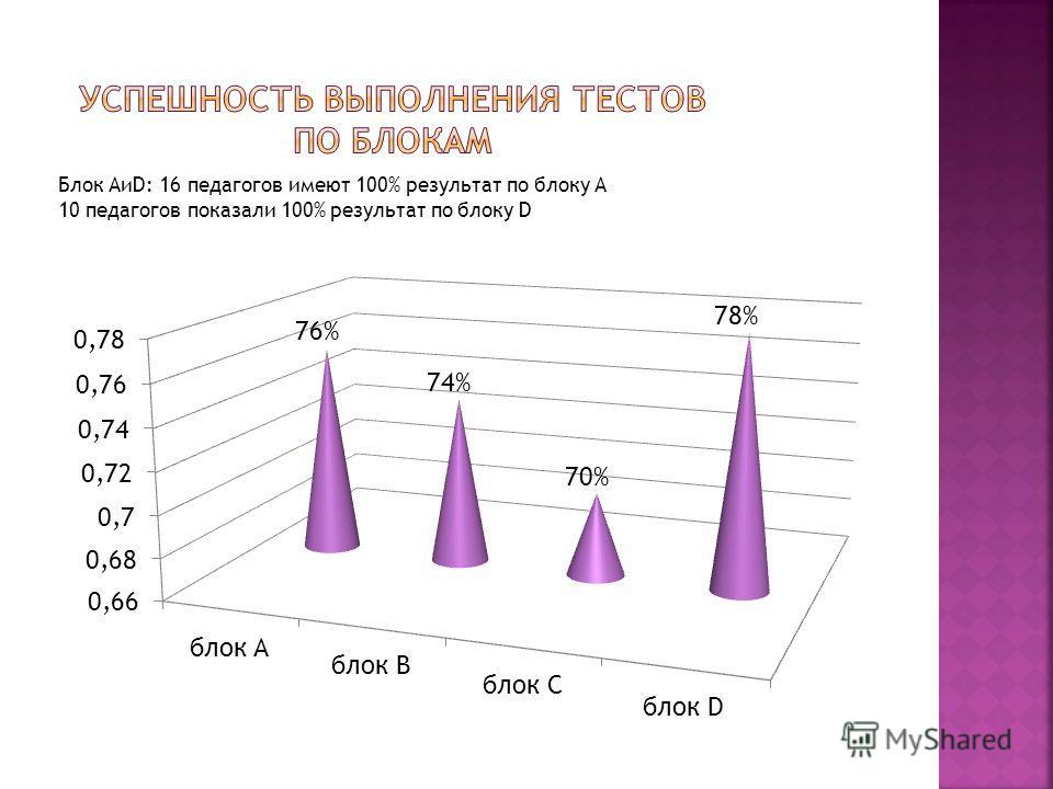 Блок АиD: 16 педагогов имеют 100% результат по блоку А 10 педагогов показали 100% результат по блоку D