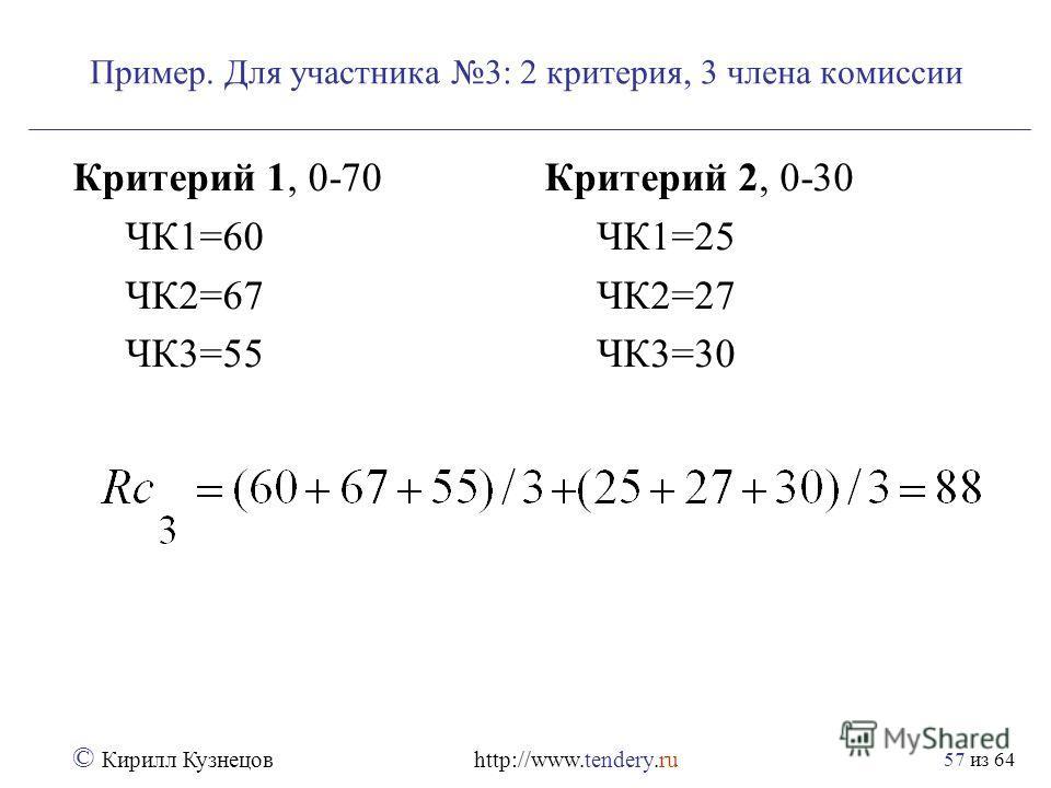 из 64 © Кирилл Кузнецов http://www.tendery.ru 57 Пример. Для участника 3: 2 критерия, 3 члена комиссии Критерий 1, 0-70 ЧК1=60 ЧК2=67 ЧК3=55 Критерий 2, 0-30 ЧК1=25 ЧК2=27 ЧК3=30