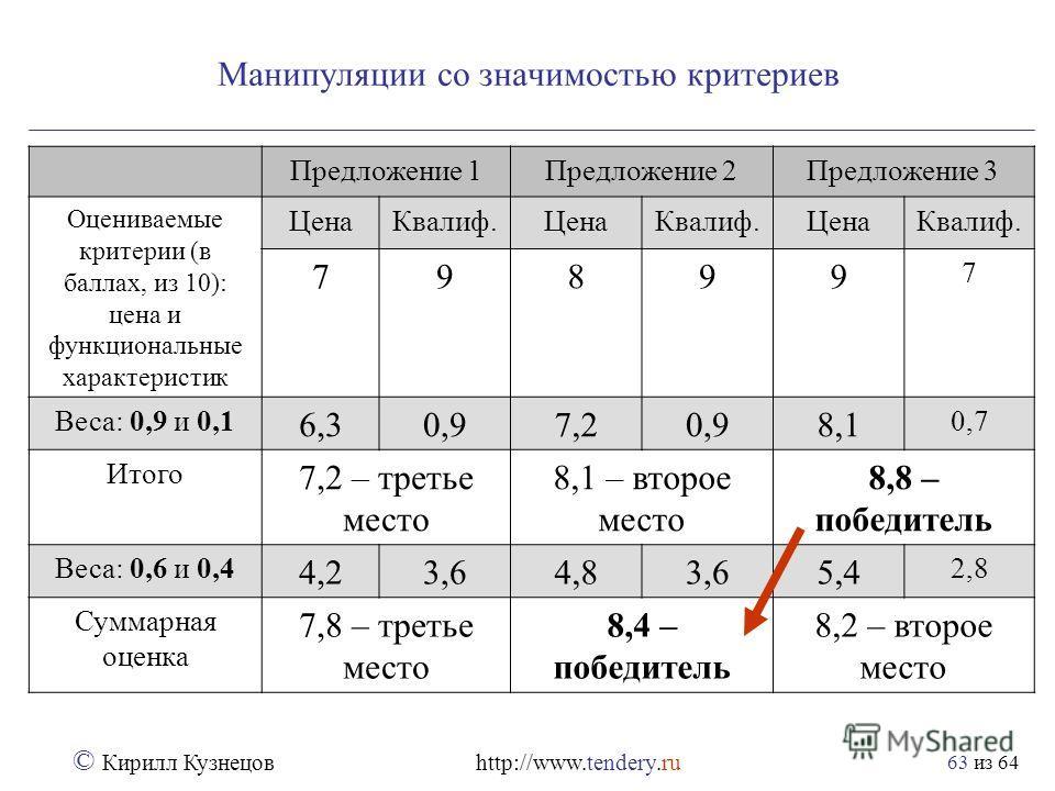 из 64 © Кирилл Кузнецов http://www.tendery.ru 63 Манипуляции со значимостью критериев Предложение 1Предложение 2Предложение 3 Оцениваемые критерии (в баллах, из 10): цена и функциональные характеристик ЦенаКвалиф.ЦенаКвалиф.ЦенаКвалиф. 79899 7 Веса: