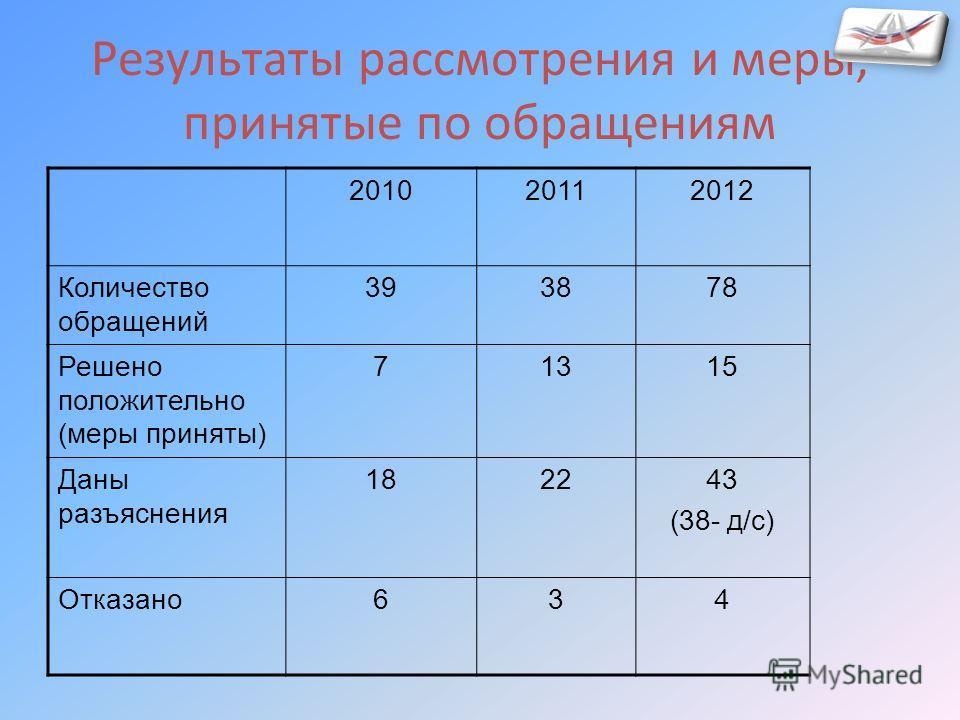 Результаты рассмотрения и меры, принятые по обращениям 201020112012 Количество обращений 393878 Решено положительно (меры приняты) 71315 Даны разъяснения 182243 (38- д/с) Отказано634