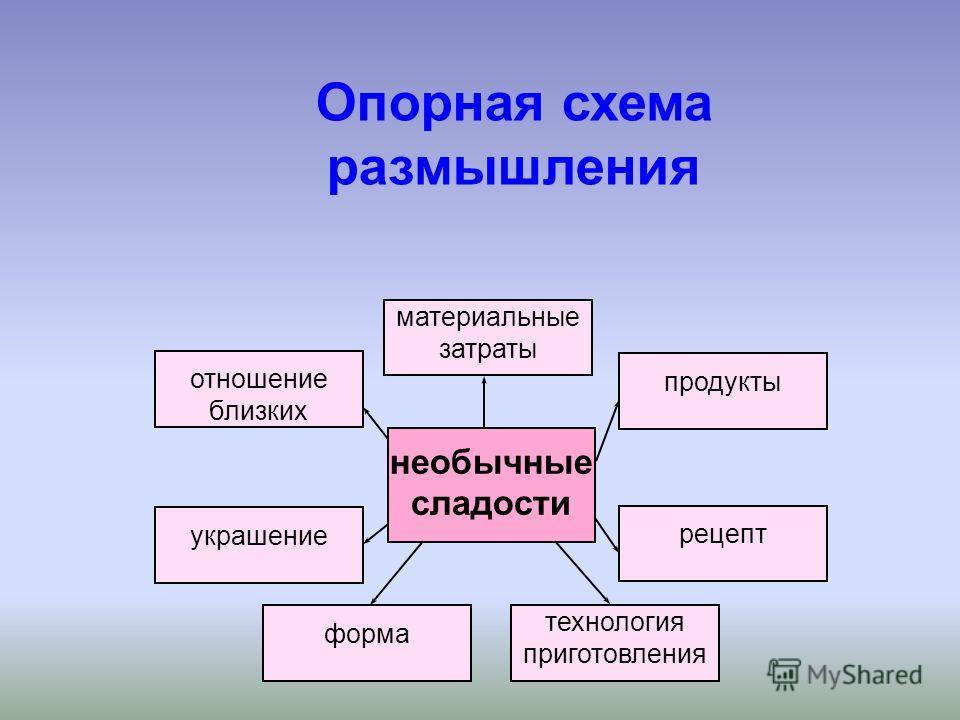 Опорная схема размышления