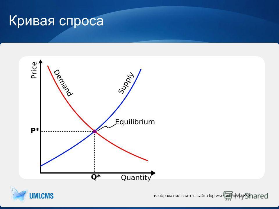 изображение взято с сайта lug.wsu.edu/node/818 Кривая спроса
