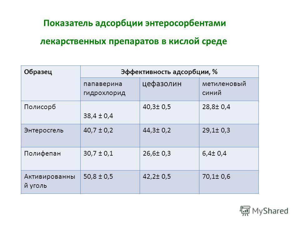Показатель адсорбции энтеросорбентами лекарственных препаратов в кислой среде ОбразецЭффективность адсорбции, % папаверина гидрохлорид цефазолин метиленовый синий Полисорб 38,4 ± 0,4 40,3± 0,528,8± 0,4 Энтеросгель40,7 ± 0,244,3± 0,229,1± 0,3 Полифепа