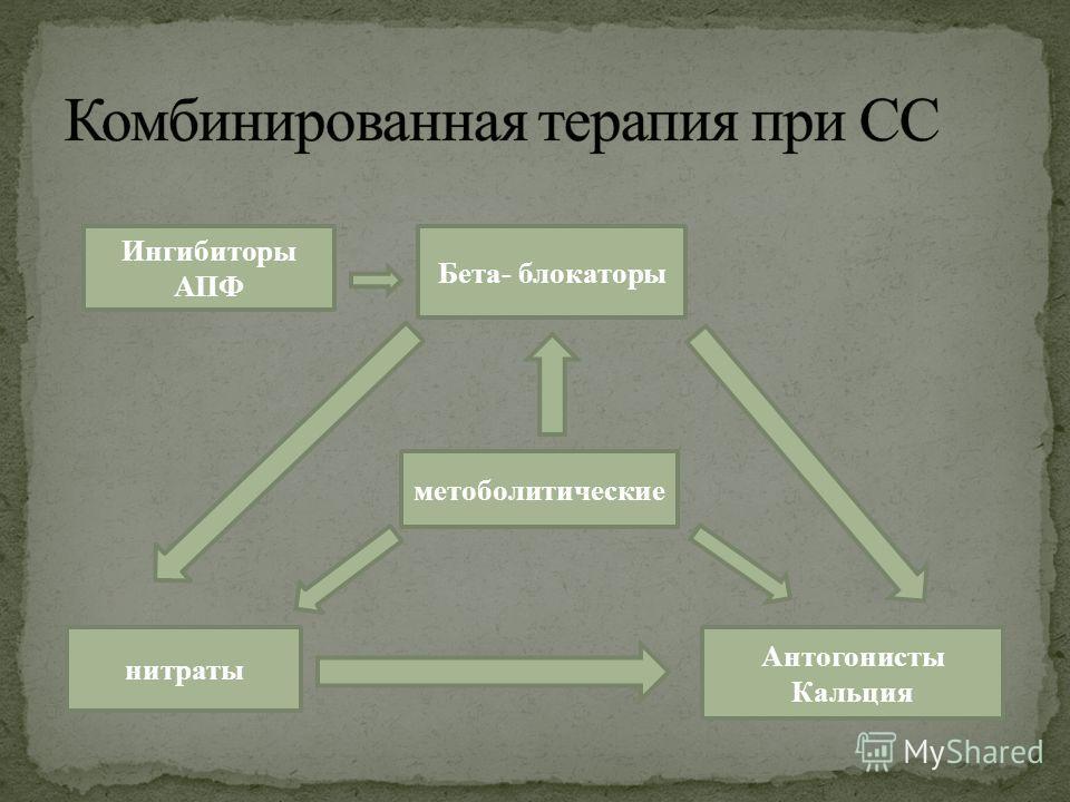 Бета- блокаторы Ингибиторы АПФ метоболитические Антогонисты Кальция нитраты