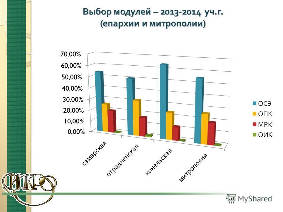 Выбор модулей – 2013-2014 уч. г. ( епархии и митрополии )