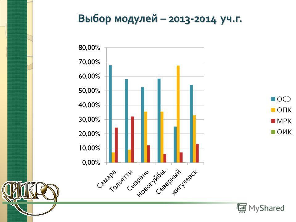 Выбор модулей – 2013-2014 уч. г.