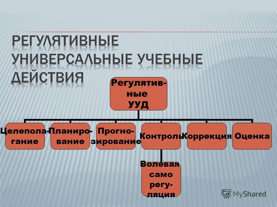 Регулятив- ные УУД Целепола- гание Планиро- вание Прогно- зирование Контроль Волевая само регу- ляция КоррекцияОценка