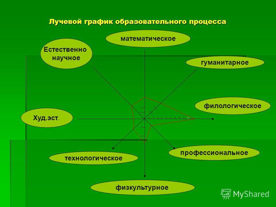 Лучевой график образовательного процесса Лучевой график образовательного процесса Естественно научное математическое Худ.эст. технологическое физкультурное профессиональное гуманитарное филологическое