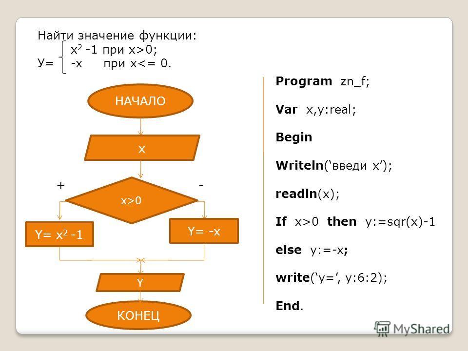 Найти значение функции: х 2 -1 при х>0; У= -x при х0 then y:=sqr(x)-1 else y:=-x; write(y=, y:6:2); End. НАЧАЛО x x>0 КОНЕЦ Y Y= -x Y= х 2 -1 +-