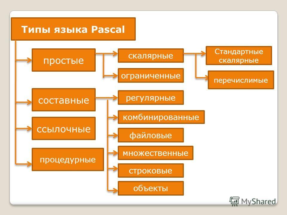Типы языка Pasсal простые составные ссылочные процедурные скалярные ограниченные регулярные комбинированные файловые множественные строковые объекты Стандартные скалярные перечислимые