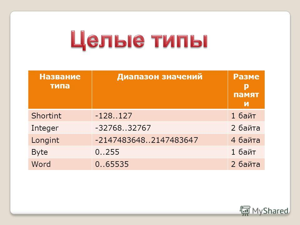 Название типа Диапазон значенийРазме р памят и Shortint-128..1271 байт Integer-32768..327672 байта Longint-2147483648..21474836474 байта Byte0..2551 байт Word0..655352 байта
