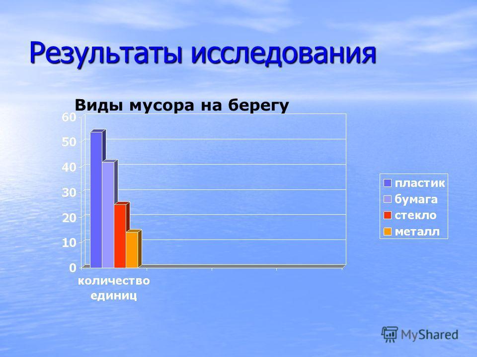 Результаты исследования Виды мусора на берегу