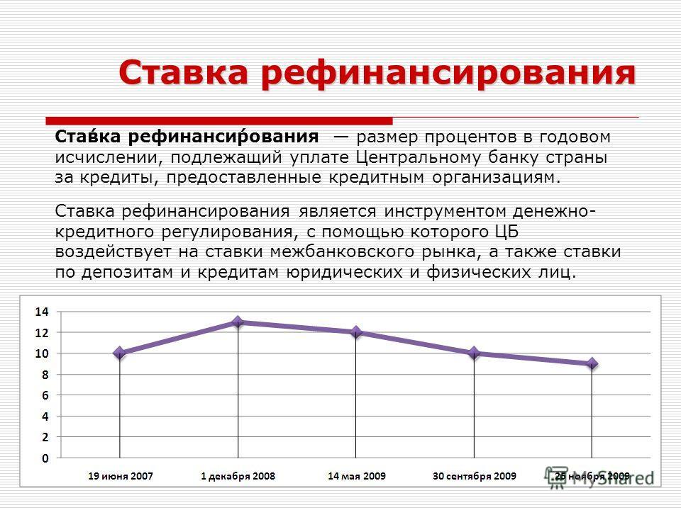 Ста́вка рефинанси́рования размер процентов в годовом исчислении, подлежащий уплате Центральному банку страны за кредиты, предоставленные кредитным организациям. Ставка рефинансирования является инструментом денежно- кредитного регулирования, с помощь