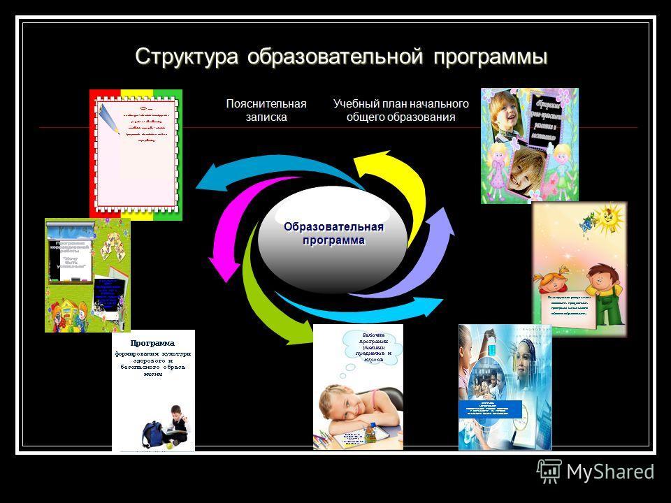 Учебный план начального общего образования Образовательная программа Пояснительная записка Структура образовательной программы
