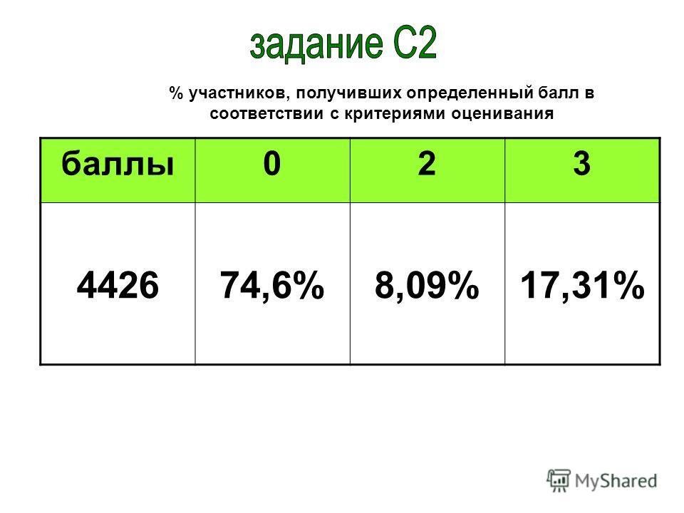 баллы023 442674,6%8,09%17,31% % участников, получивших определенный балл в соответствии с критериями оценивания