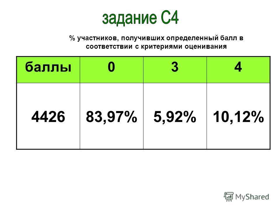 баллы034 442683,97%5,92%10,12% % участников, получивших определенный балл в соответствии с критериями оценивания