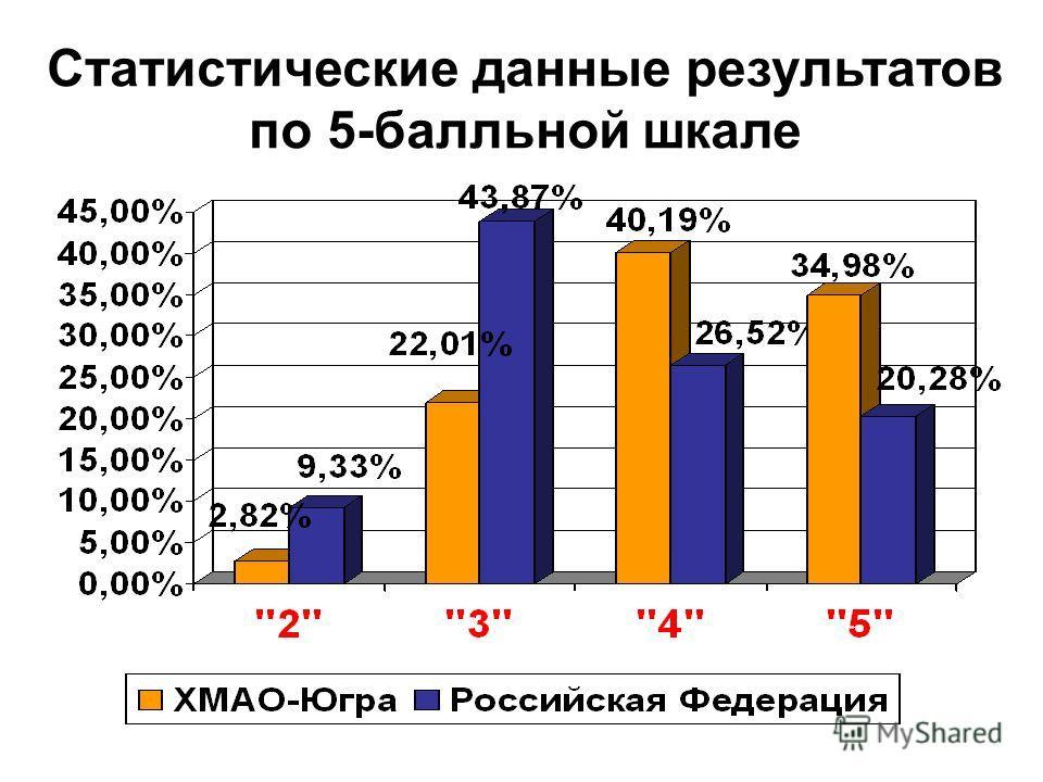 Статистические данные результатов по 5-балльной шкале