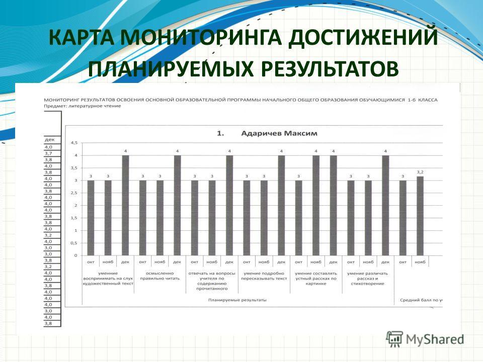 КАРТА МОНИТОРИНГА ДОСТИЖЕНИЙ ПЛАНИРУЕМЫХ РЕЗУЛЬТАТОВ