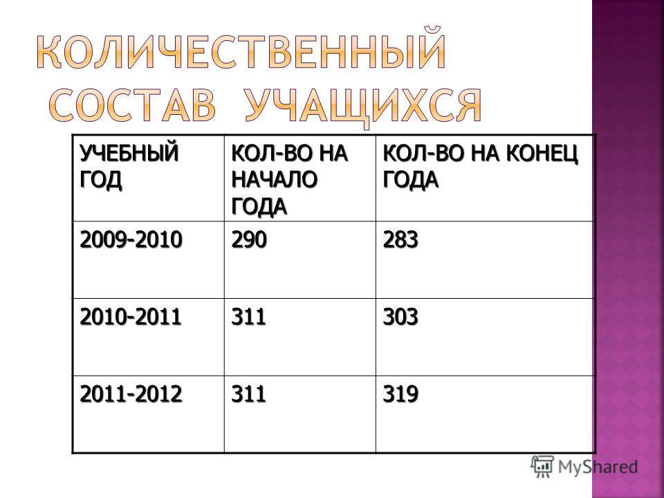 УЧЕБНЫЙ ГОД КОЛ-ВО НА НАЧАЛО ГОДА КОЛ-ВО НА КОНЕЦ ГОДА 2009-2010290283 2010-2011311303 2011-2012311319