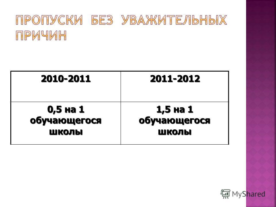 2010-20112011-2012 0,5 на 1 обучающегося школы 1,5 на 1 обучающегося школы