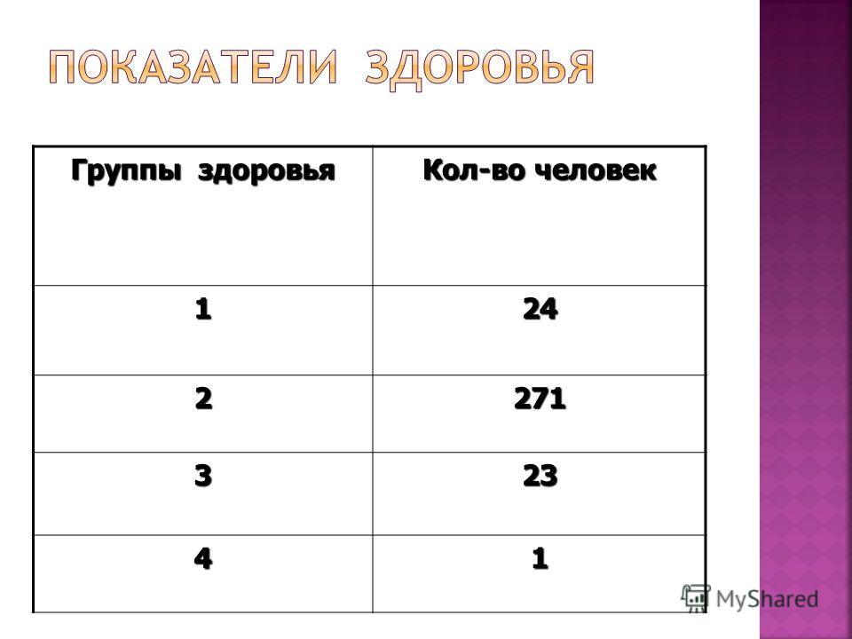 Группы здоровья Кол-во человек 124 2271 323 41