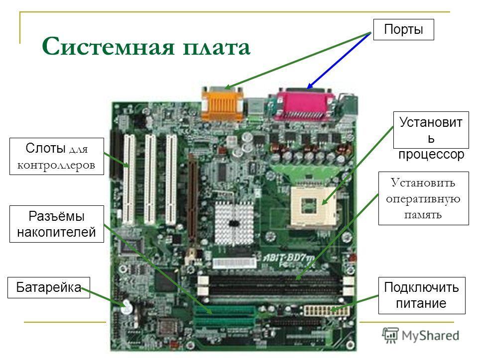 Системная плата Установит ь процессор Установить оперативную память Подключить питание Слоты для контроллеров Батарейка Порты Разъёмы накопителей