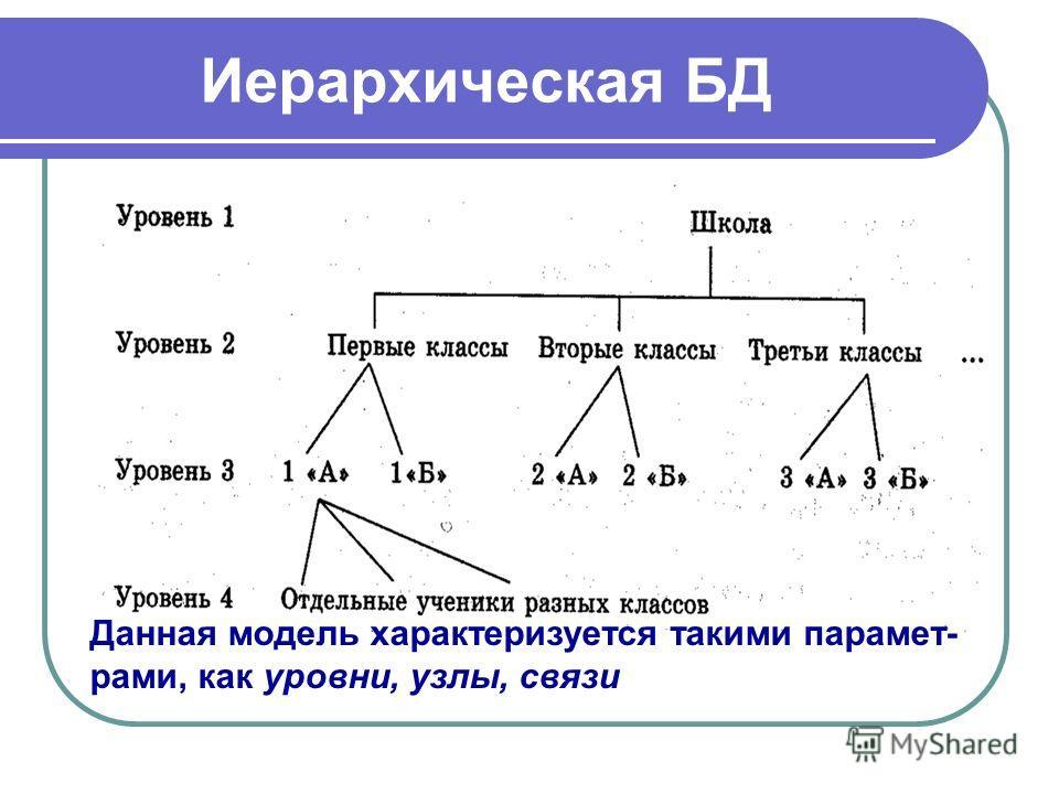 Иерархическая БД Данная модель характеризуется такими парамет- рами, как уровни, узлы, связи
