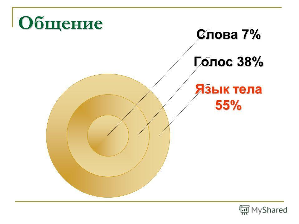 Общение Слова 7% Голос 38% Язык тела 55%