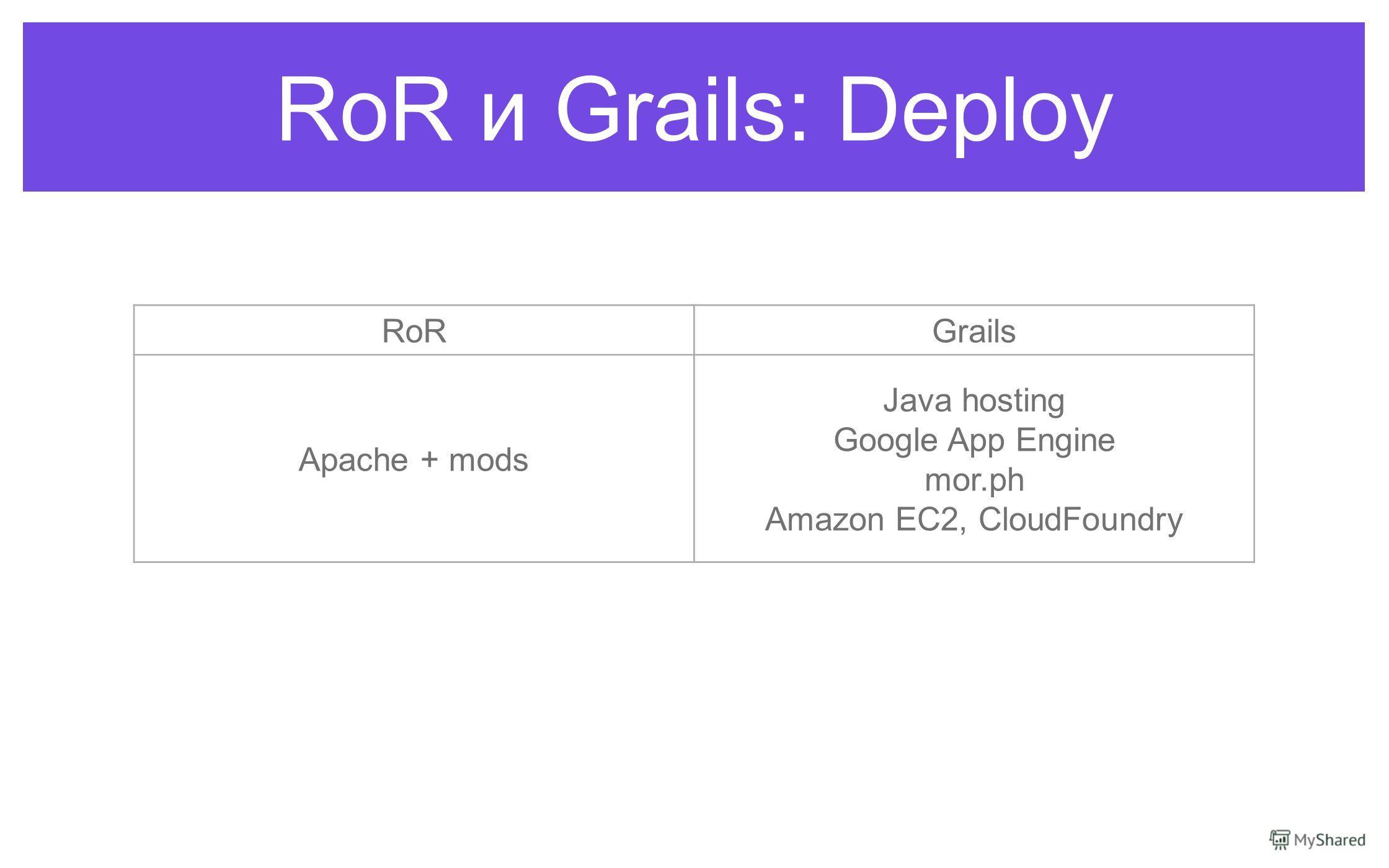 RoR и Grails: Deploy RoRGrails Apache + mods Java hosting Google App Engine mor.ph Amazon EC2, CloudFoundry