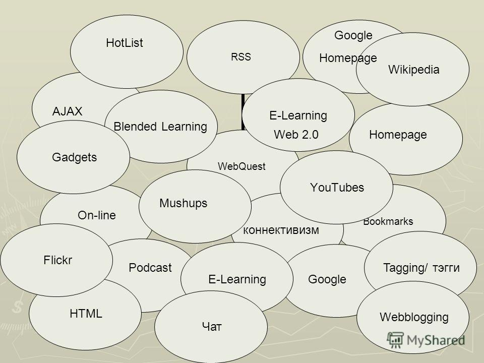 E-Learning Wikipedia Gadgets YouTubes Homepage коннективизм Blended Learning Homepage Google Podcast HotList AJAX Google Web 2.0 Mushups Чат HTML Чат Tagging/ тэгги Webblogging Flickr