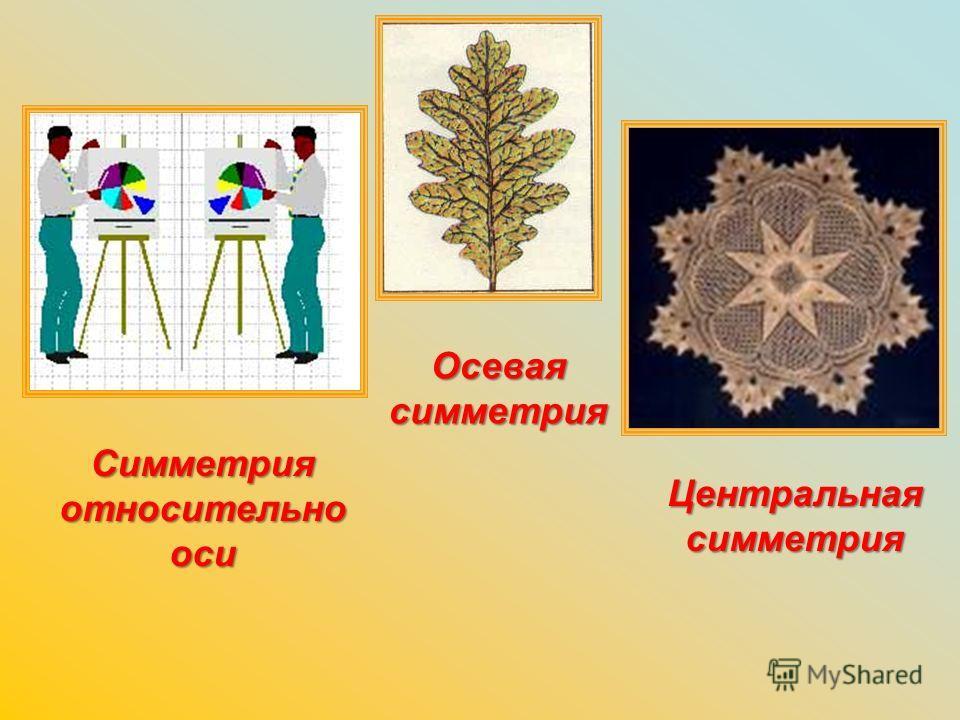Симметрия относительно оси Осевая симметрия Центральная симметрия