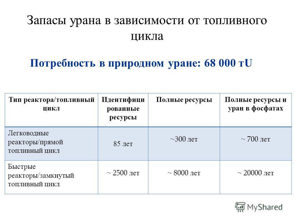 Запасы урана в зависимости от топливного цикла Потребность в природном уране: 68 000 тU Тип реактора / топливный цикл Идентифици рованные ресурсы Полные ресурсыПолные ресурсы и уран в фосфатах Легководные реакторы / прямой топливный цикл 85 лет ~300