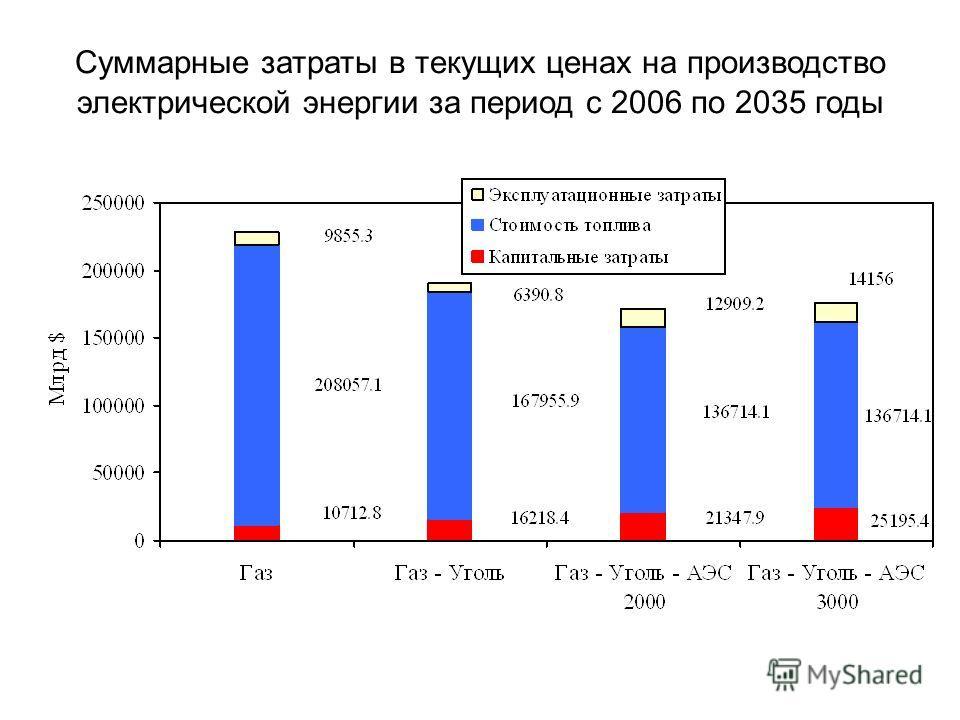 Суммарные затраты в текущих ценах на производство электрической энергии за период с 2006 по 2035 годы