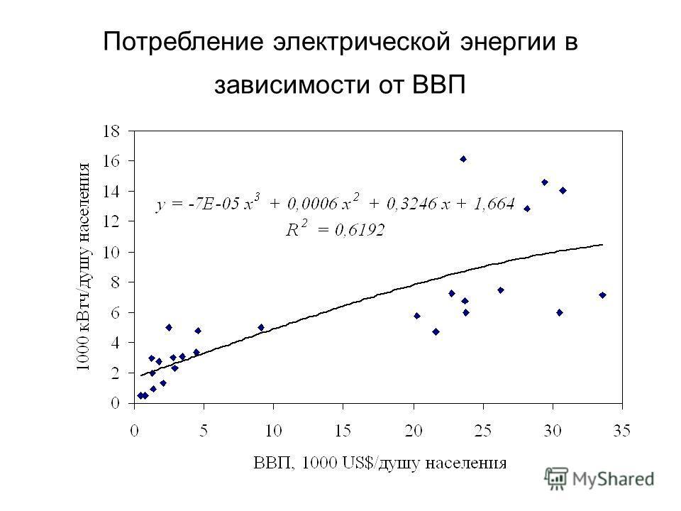Потребление электрической энергии в зависимости от ВВП