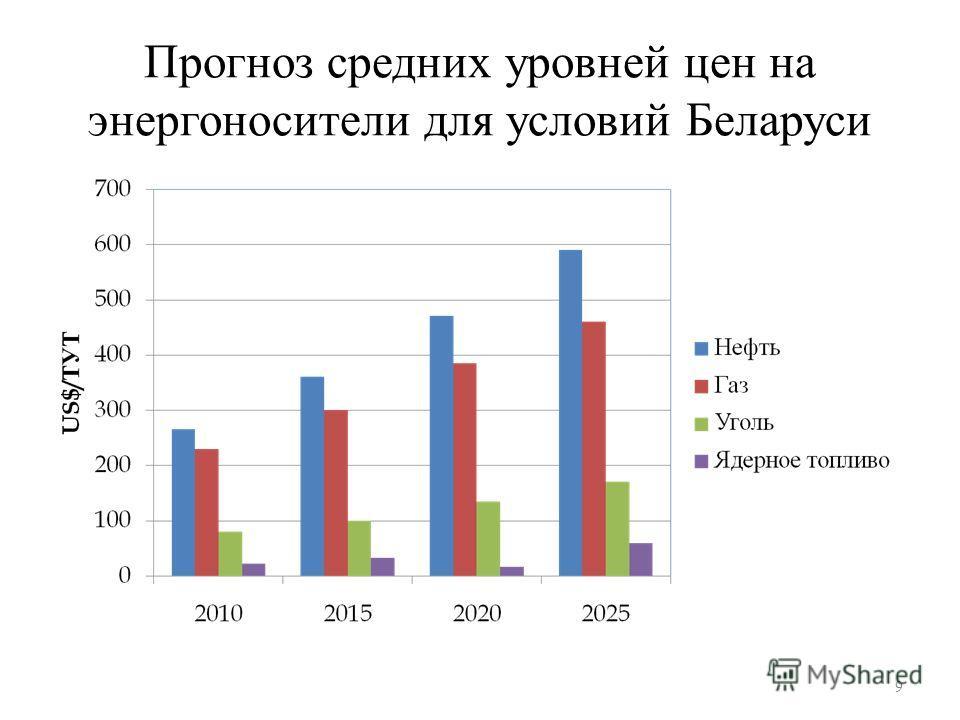 Прогноз средних уровней цен на энергоносители для условий Беларуси 9