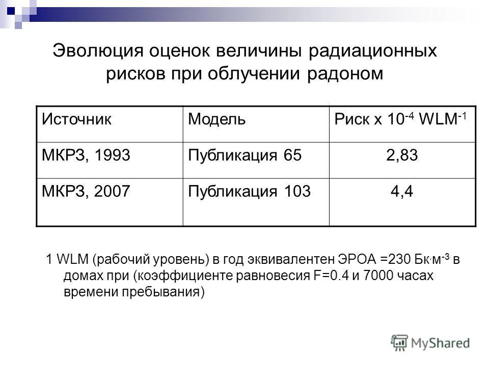 Эволюция оценок величины радиационных рисков при облучении радоном 1 WLM (рабочий уровень) в год эквивалентен ЭРОА =230 Бк. м -3 в домах при (коэффициенте равновесия F=0.4 и 7000 часах времени пребывания) ИсточникМодельРиск x 10 -4 WLM -1 МКРЗ, 1993П