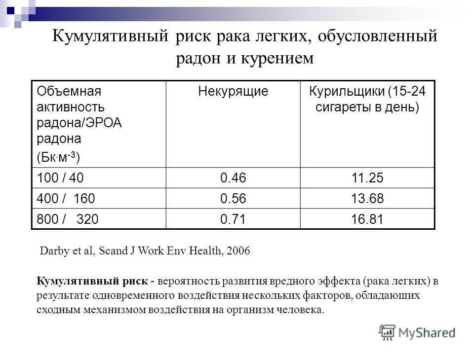 Кумулятивный риск рака легких, обусловленный радон и курением Объемная активность радона/ЭРОА радона (Бк. м -3 ) НекурящиеКурильщики (15-24 сигареты в день) 100 / 400.4611.25 400 / 1600.5613.68 800 / 3200.7116.81 Darby et al, Scand J Work Env Health,
