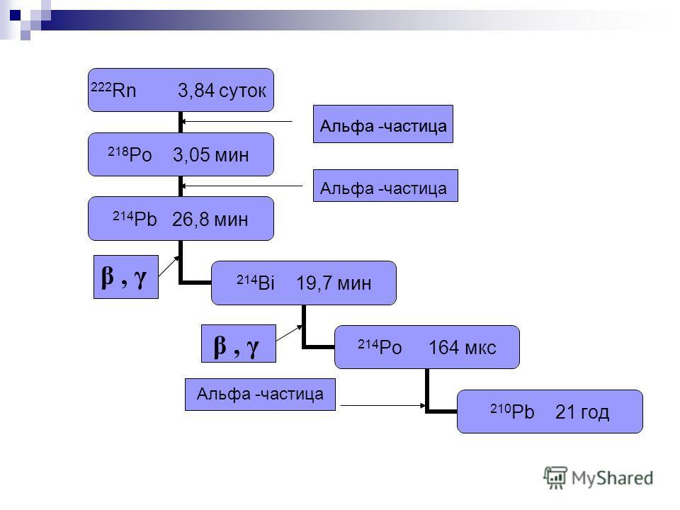 Альфа -частица β, γ Альфа -частица
