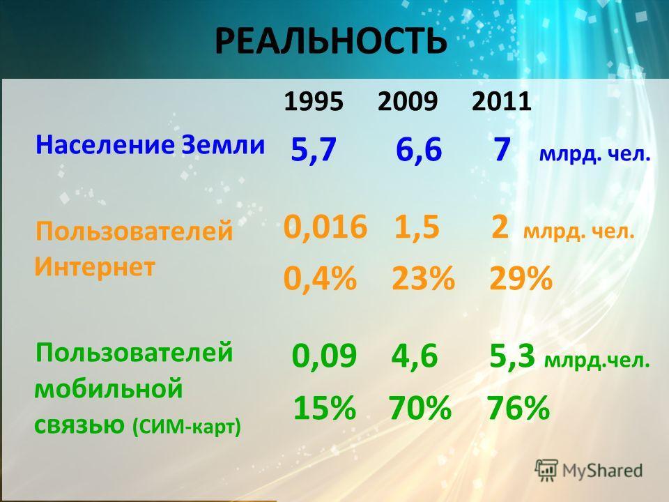 РЕАЛЬНОСТЬ Население Земли Пользователей Интернет Пользователей мобильной связью (СИМ-карт) 1995 2009 2011 5,7 6,6 7 млрд. чел. 0,016 1,5 2 млрд. чел. 0,4% 23% 29% 0,09 4,6 5,3 млрд.чел. 15% 70% 76%