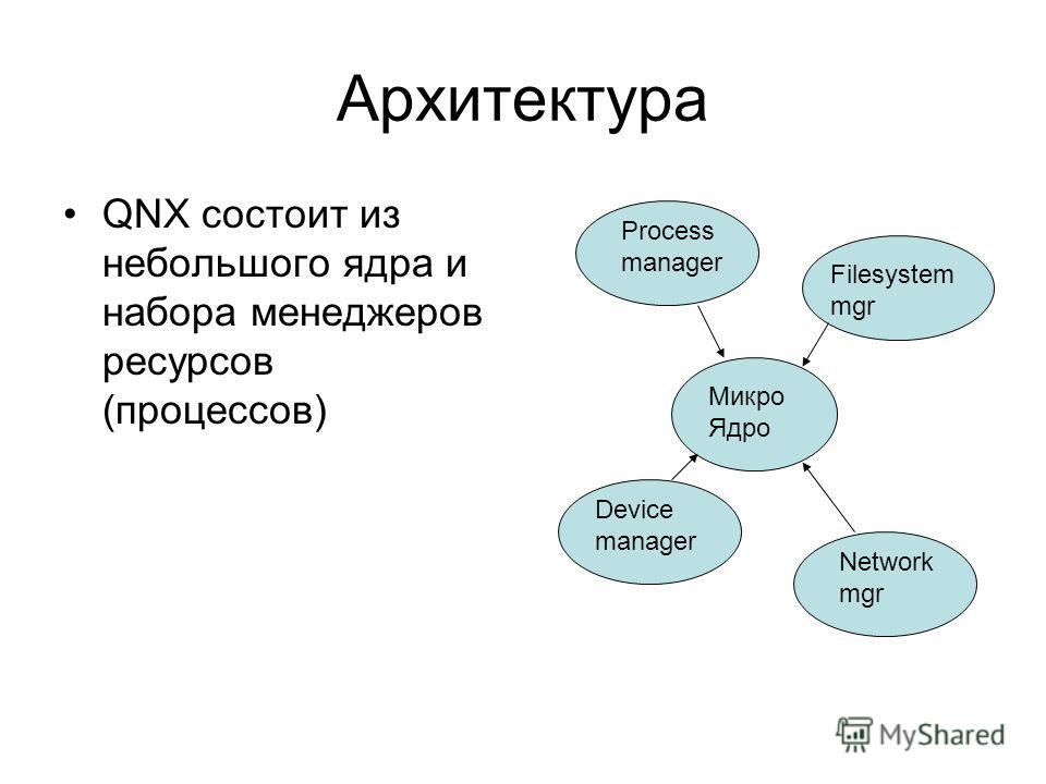 Архитектура QNX состоит из небольшого ядра и набора менеджеров ресурсов (процессов) Микро Ядро Process manager Filesystem mgr Device manager Network mgr