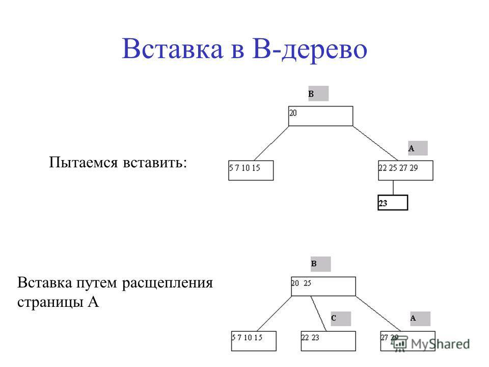 Вставка в B-дерево Пытаемся вставить: Вставка путем расщепления страницы A