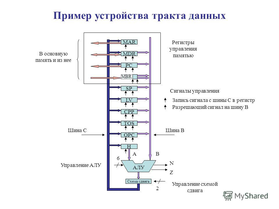 TOS OPC H АЛУ Схема сдвига