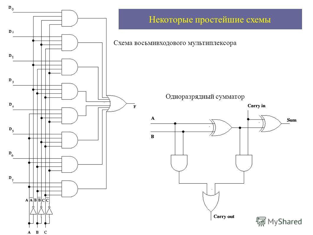 Некоторые простейшие схемы Схема восьмивходового мультиплексора Одноразрядный сумматор