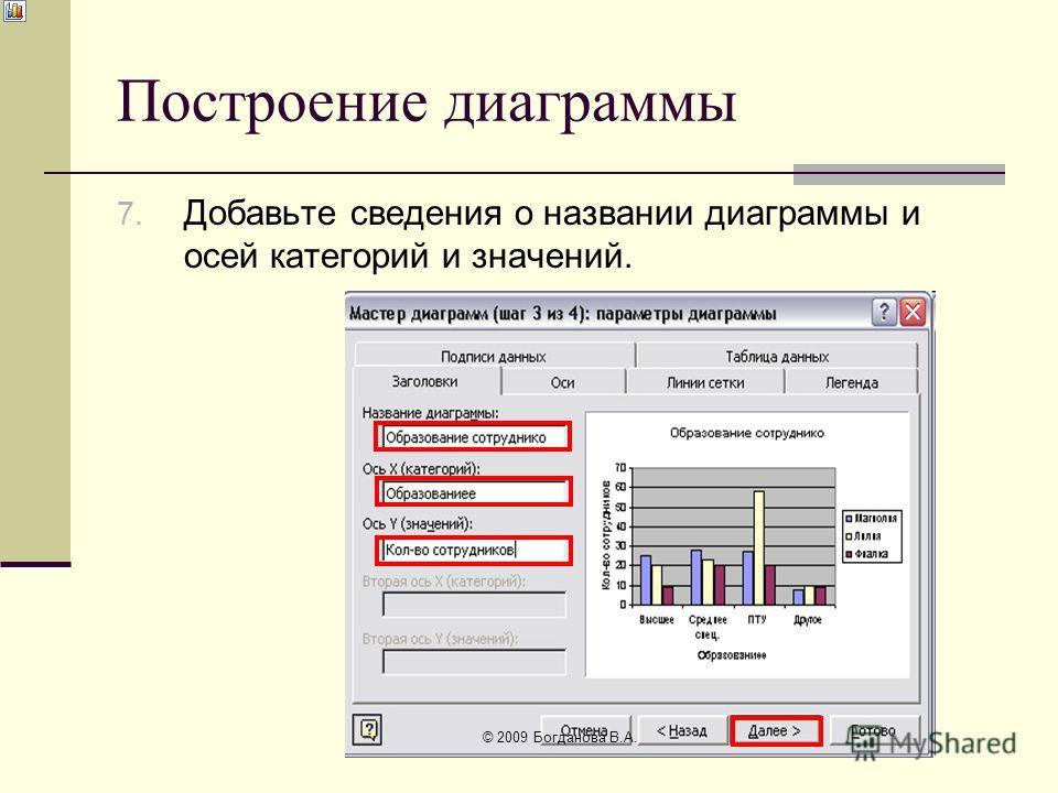 Построение диаграммы 7. Добавьте сведения о названии диаграммы и осей категорий и значений. © 2009 Богданова В.А.