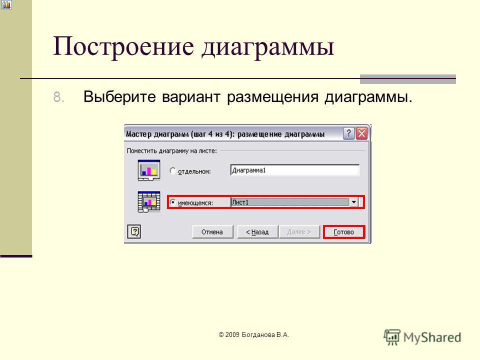 Построение диаграммы 8. Выберите вариант размещения диаграммы. © 2009 Богданова В.А.